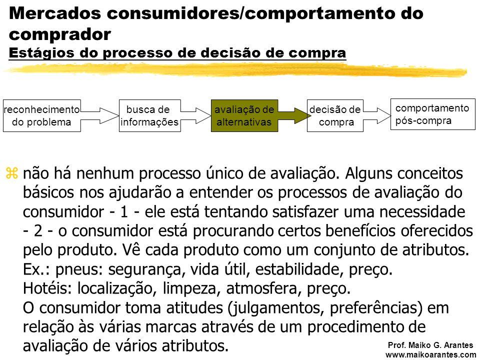 Mercados consumidores/comportamento do comprador Estágios do processo de decisão de compra