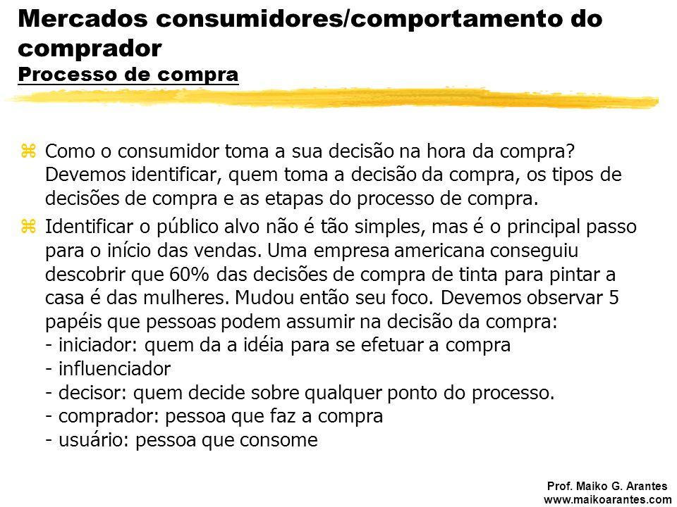 Mercados consumidores/comportamento do comprador Processo de compra
