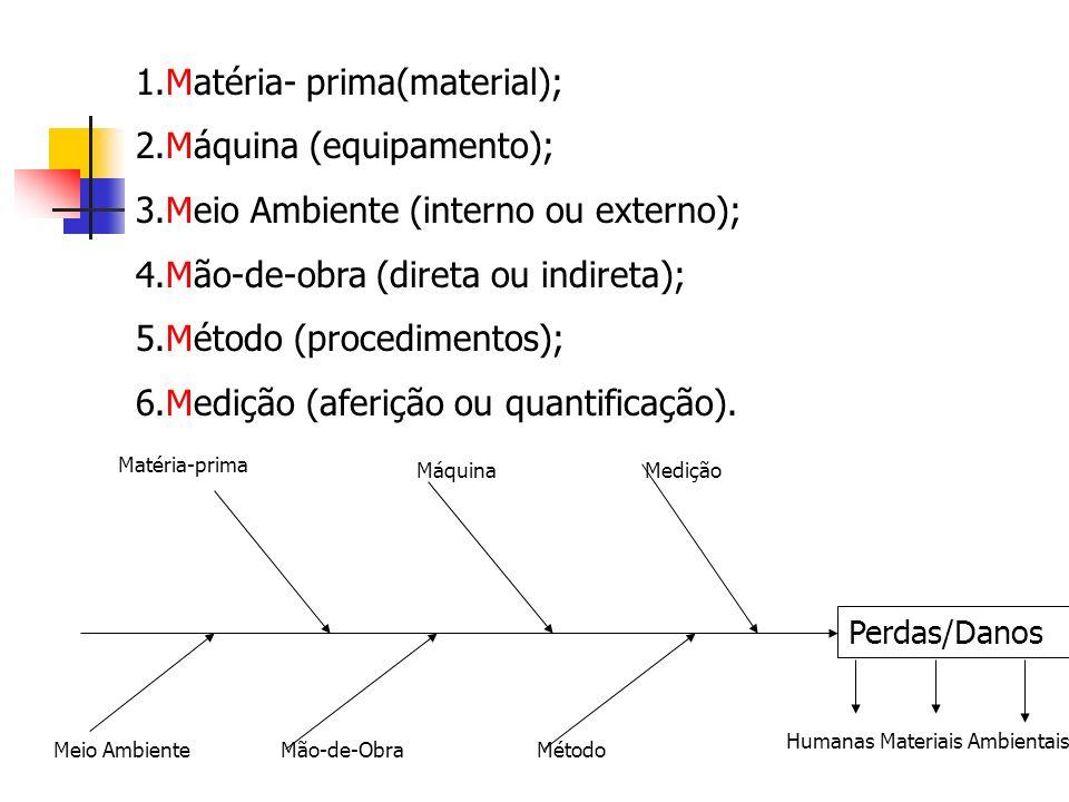 1.Matéria- prima(material); 2.Máquina (equipamento);