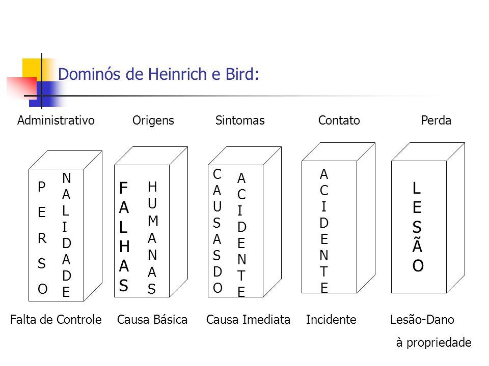 Dominós de Heinrich e Bird: