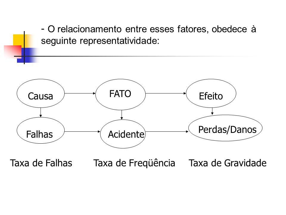 - O relacionamento entre esses fatores, obedece à seguinte representatividade: