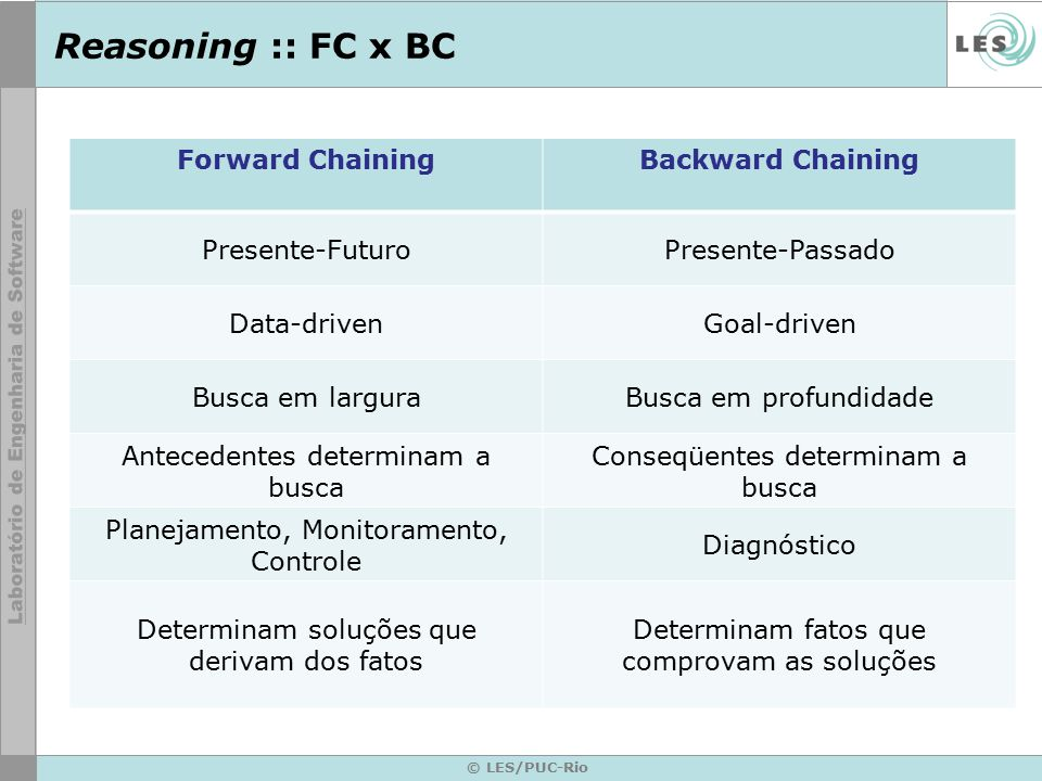 Reasoning :: FC x BC Forward Chaining Backward Chaining