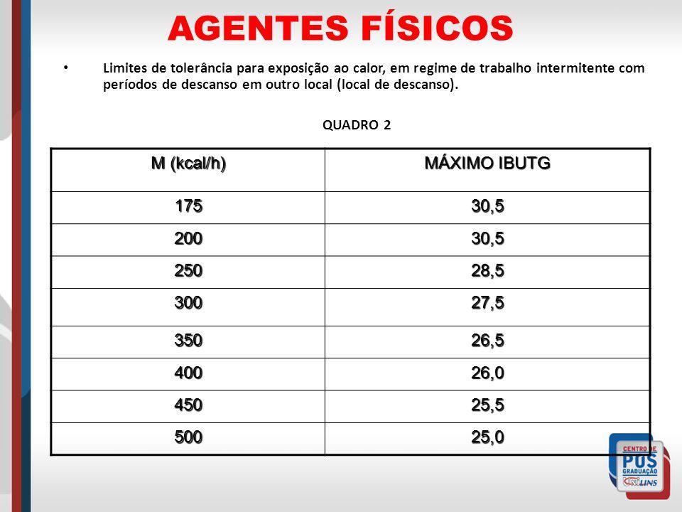 AGENTES FÍSICOS M (kcal/h) MÁXIMO IBUTG 175 30,5 200 250 28,5 300 27,5