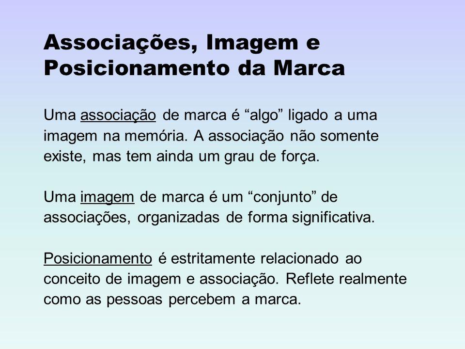 Associações, Imagem e Posicionamento da Marca