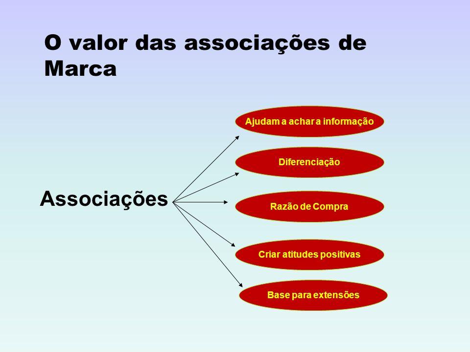 O valor das associações de Marca