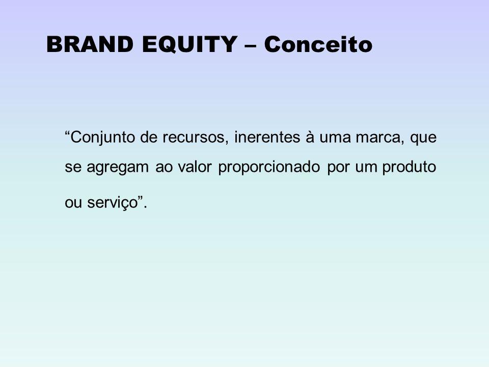 BRAND EQUITY – Conceito