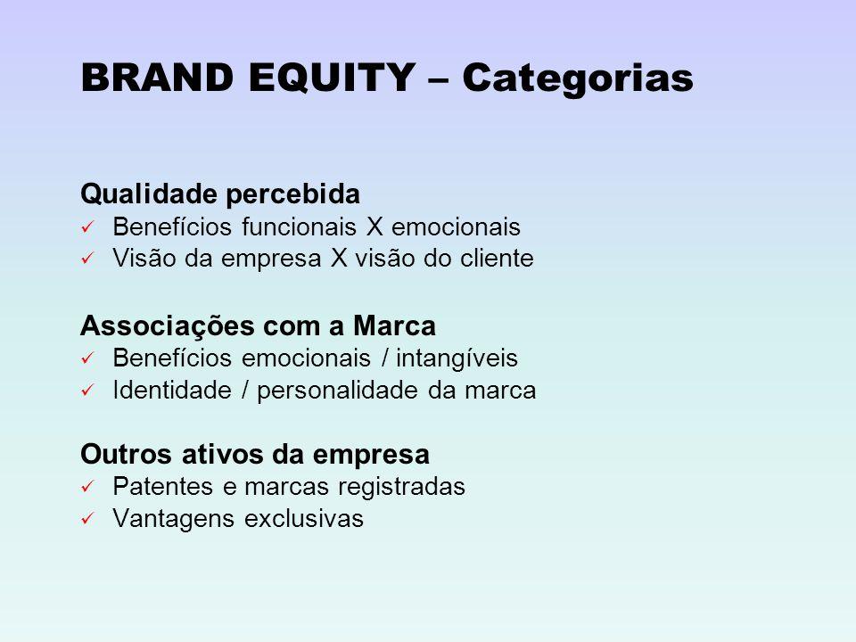 BRAND EQUITY – Categorias