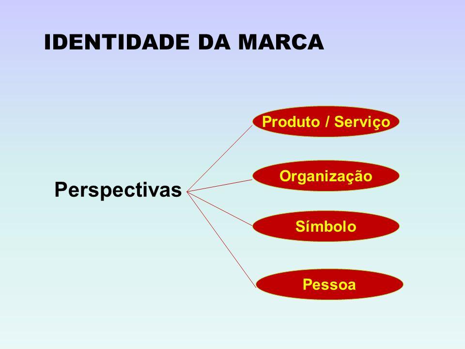IDENTIDADE DA MARCA Perspectivas Produto / Serviço Organização Símbolo