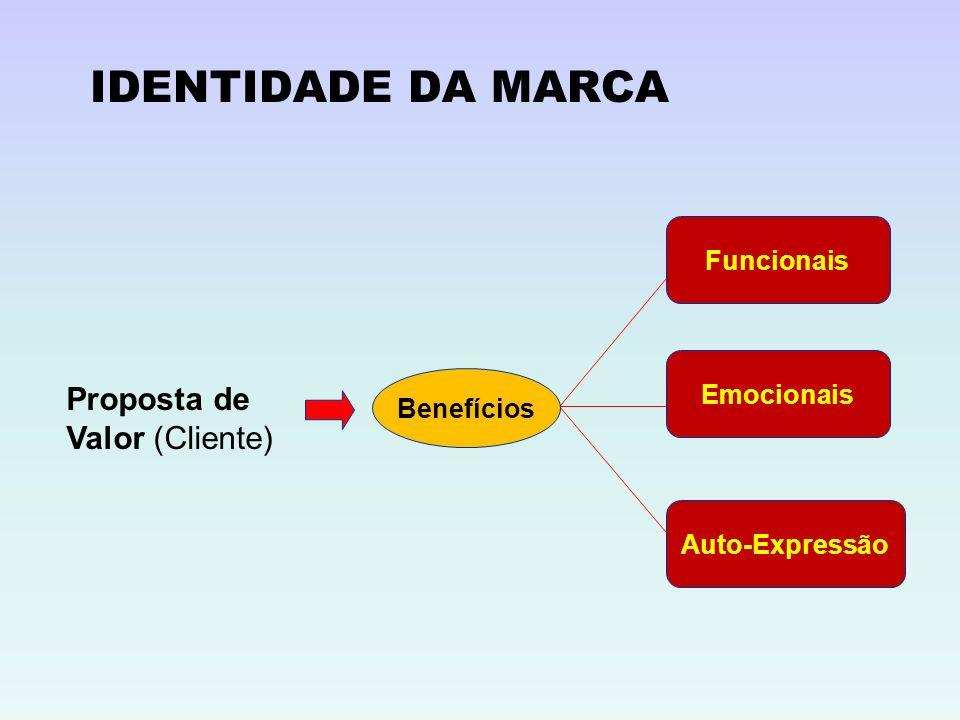 IDENTIDADE DA MARCA Proposta de Valor (Cliente) Funcionais Emocionais