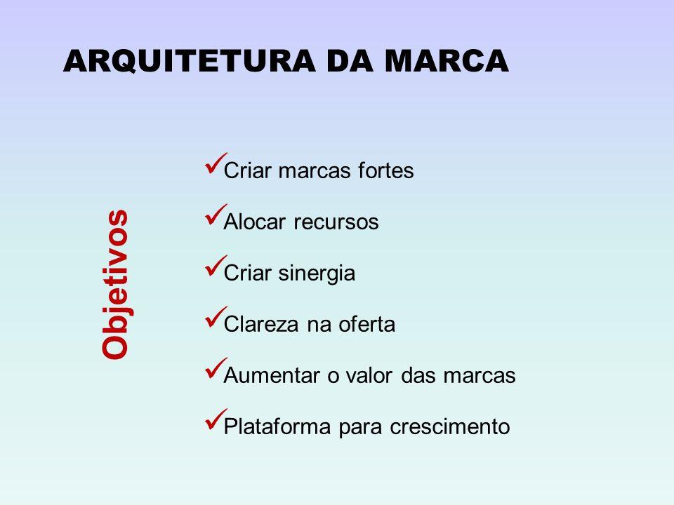 Objetivos ARQUITETURA DA MARCA Criar marcas fortes Alocar recursos