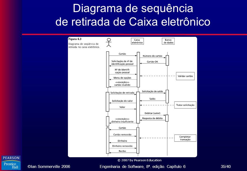 Diagrama de sequência de retirada de Caixa eletrônico