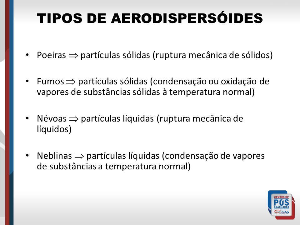 TIPOS DE AERODISPERSÓIDES