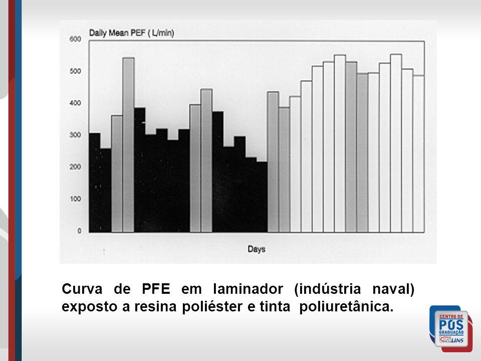 Curva de PFE em laminador (indústria naval) exposto a resina poliéster e tinta poliuretânica.