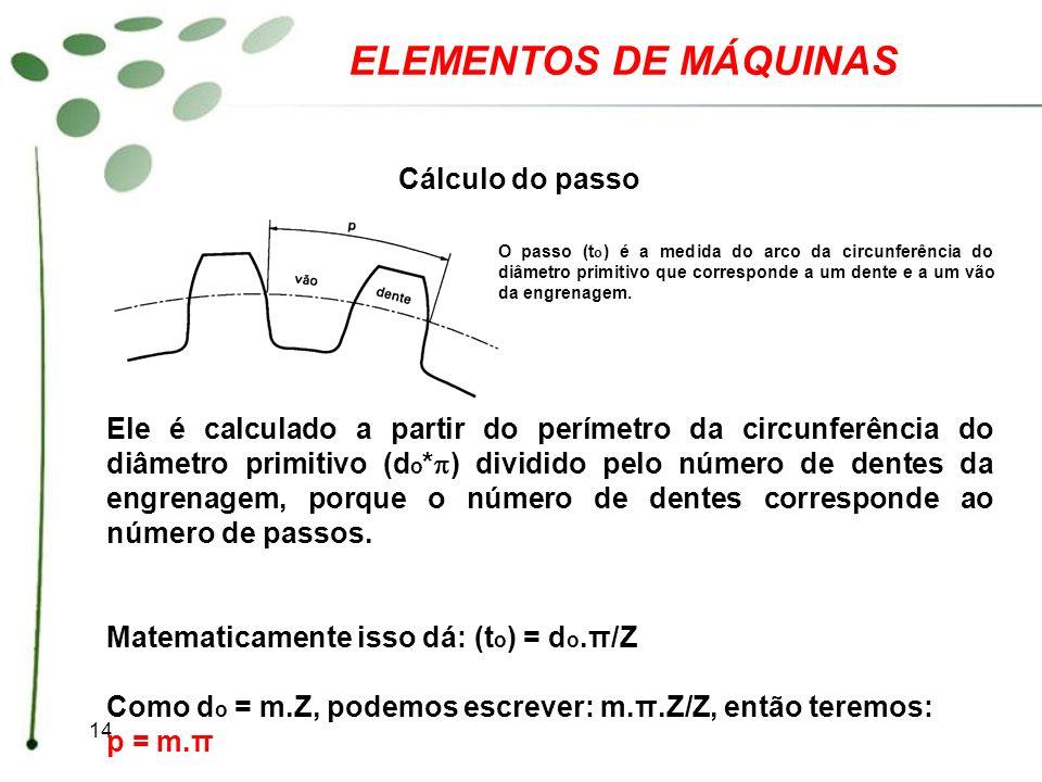 ELEMENTOS DE MÁQUINAS Cálculo do passo