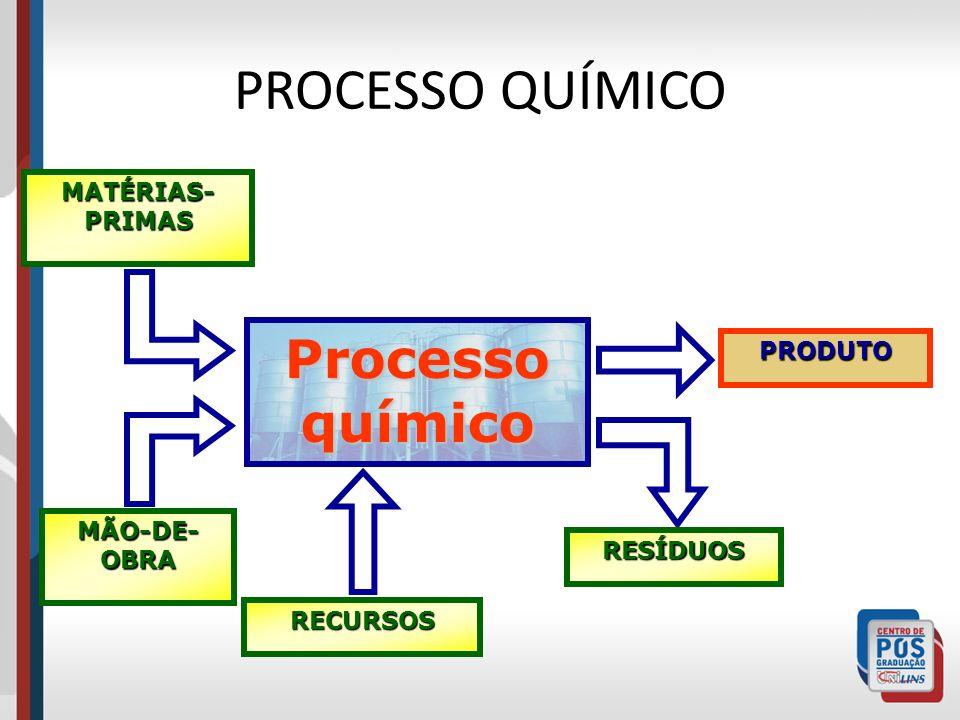 PROCESSO QUÍMICO Processo químico MATÉRIAS-PRIMAS PRODUTO MÃO-DE-OBRA