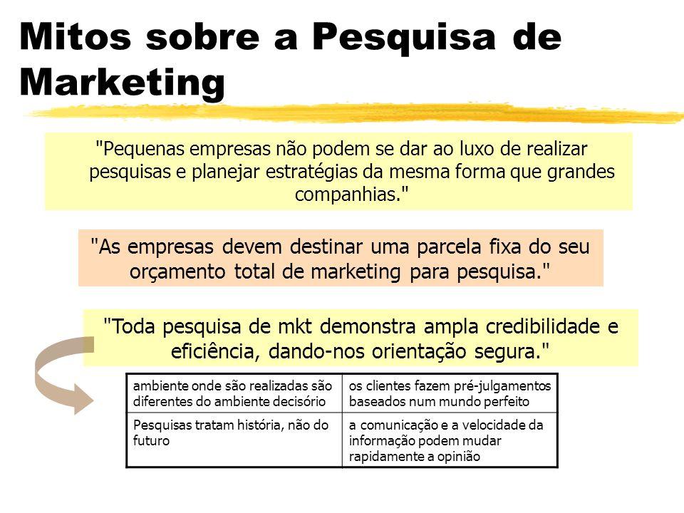 Mitos sobre a Pesquisa de Marketing