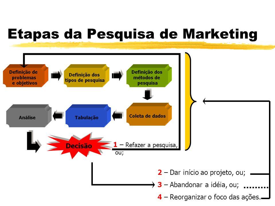 Etapas da Pesquisa de Marketing