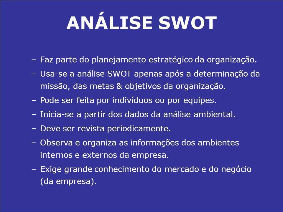 ANÁLISE SWOT Faz parte do planejamento estratégico da organização.