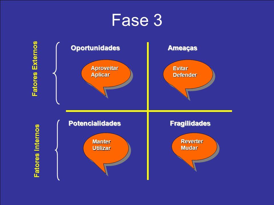 Fase 3 Oportunidades Ameaças Fatores Externos Potencialidades