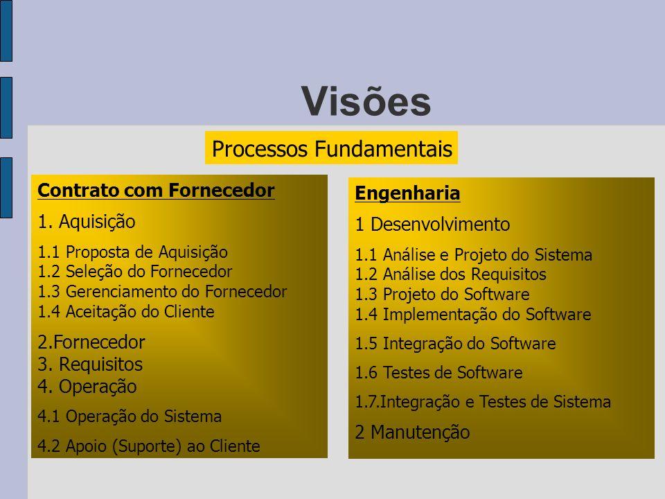 Visões Processos Fundamentais Contrato com Fornecedor Engenharia