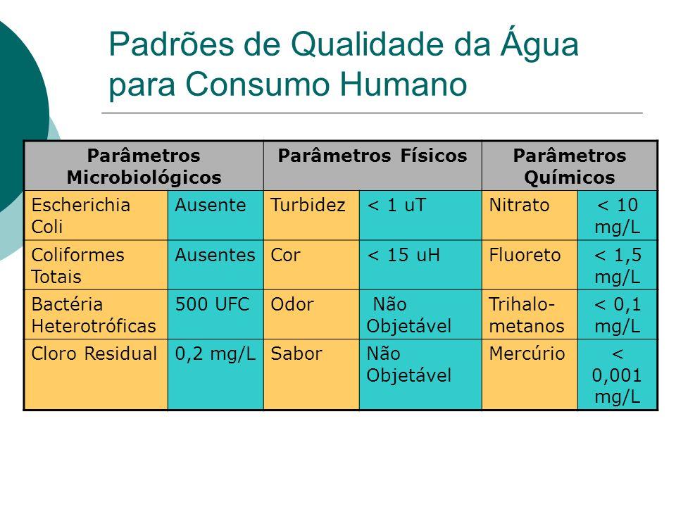 Padrões de Qualidade da Água para Consumo Humano