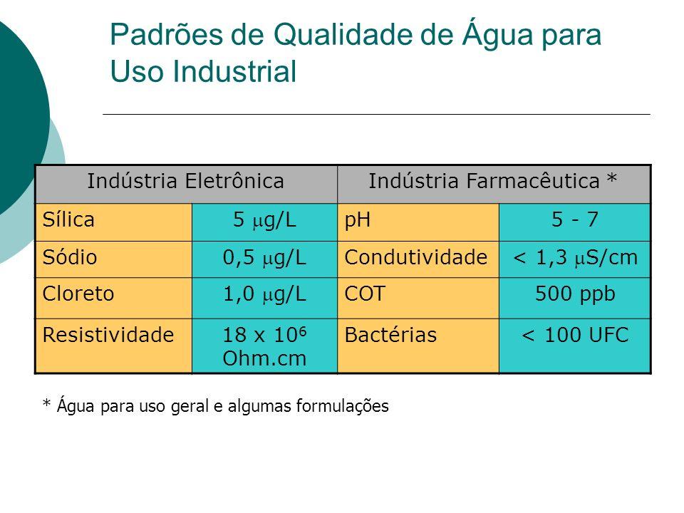 Padrões de Qualidade de Água para Uso Industrial