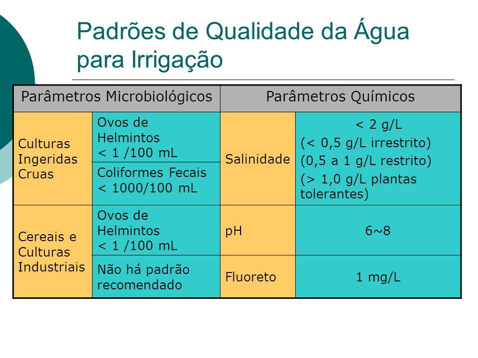 Padrões de Qualidade da Água para Irrigação