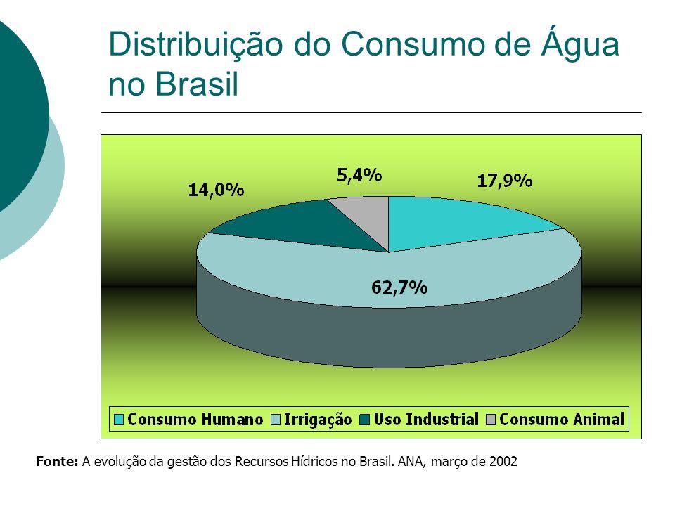 Distribuição do Consumo de Água no Brasil