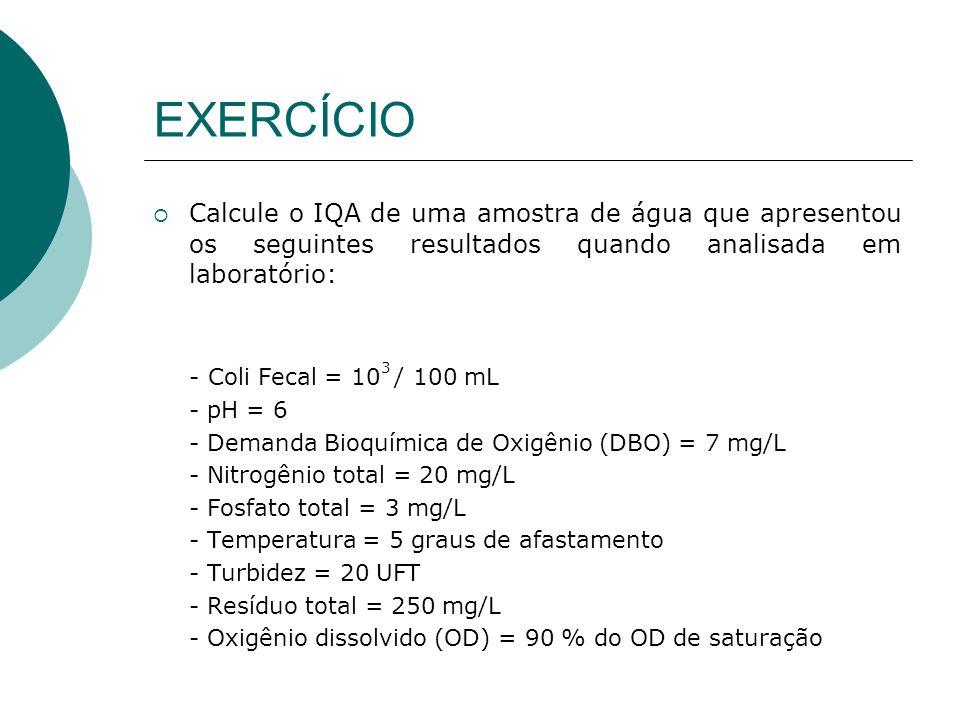 EXERCÍCIO Calcule o IQA de uma amostra de água que apresentou os seguintes resultados quando analisada em laboratório: