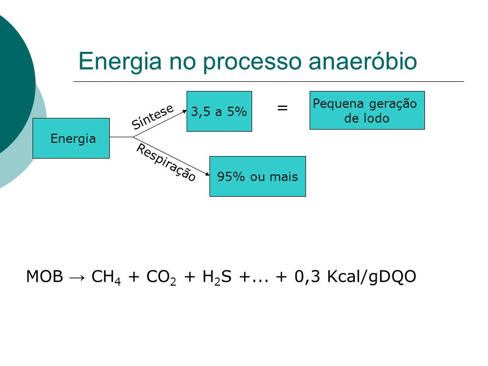 Energia no processo anaeróbio