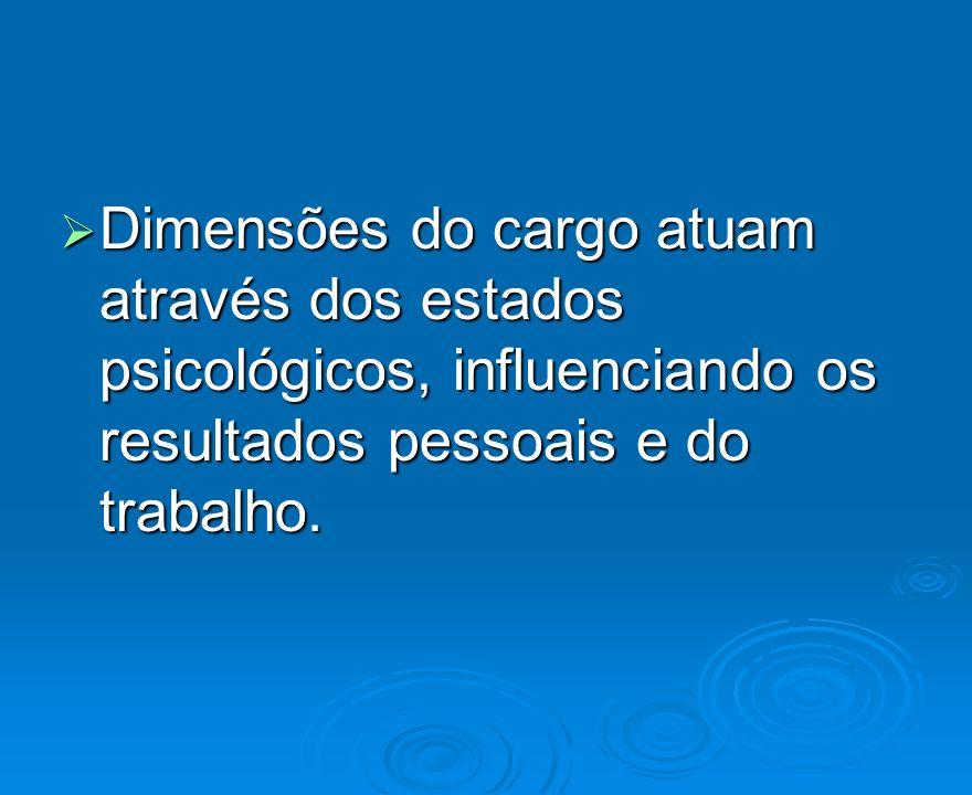 Dimensões do cargo atuam através dos estados psicológicos, influenciando os resultados pessoais e do trabalho.