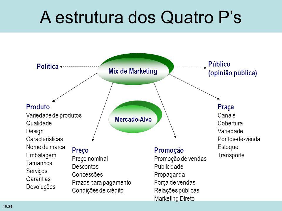 A estrutura dos Quatro P's