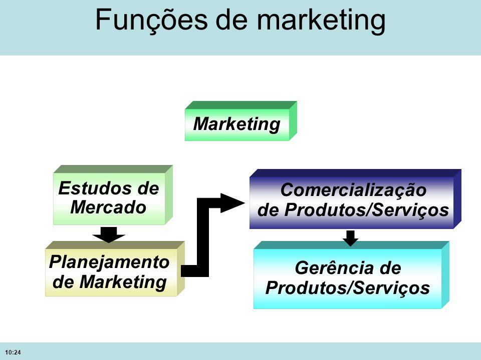 Funções de marketing Marketing Estudos de Comercialização Mercado