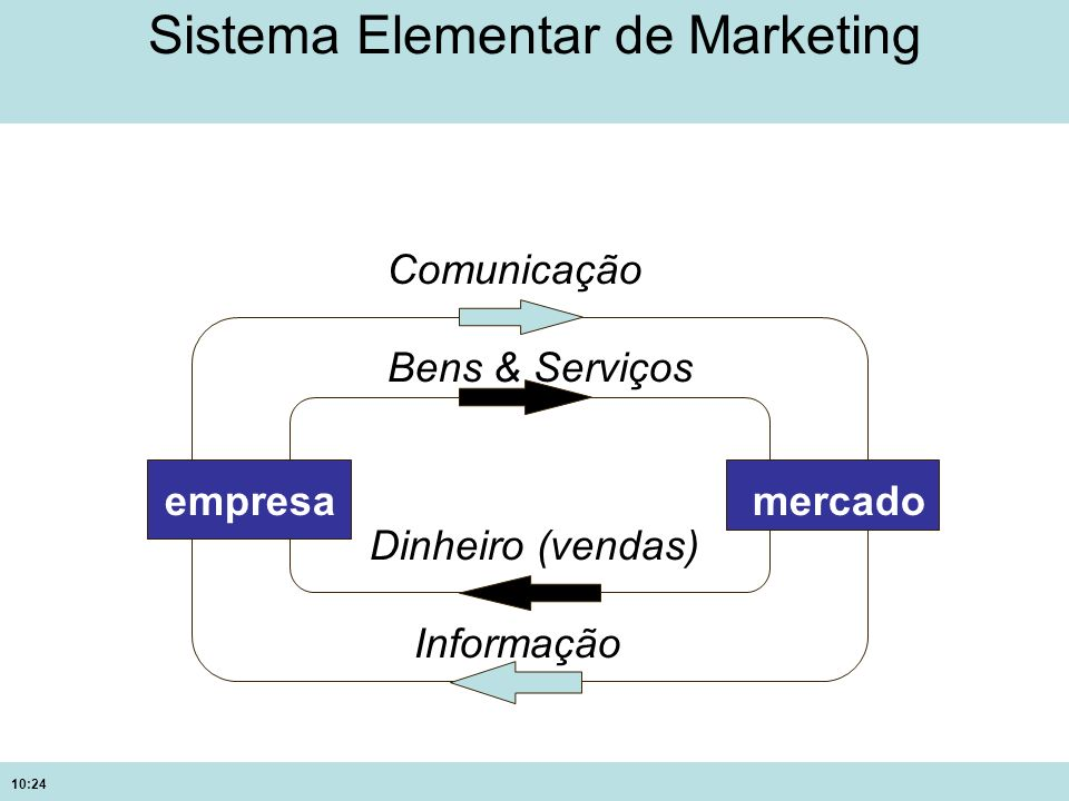 Sistema Elementar de Marketing