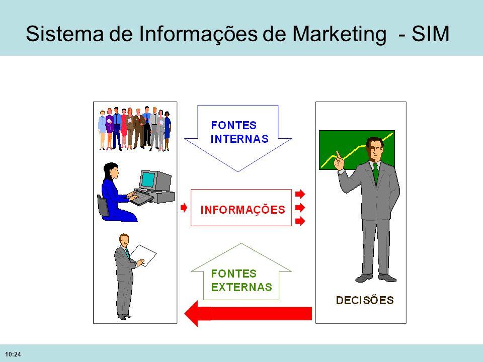 Sistema de Informações de Marketing - SIM
