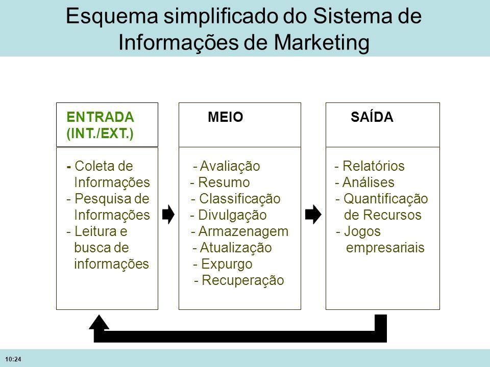 Esquema simplificado do Sistema de Informações de Marketing