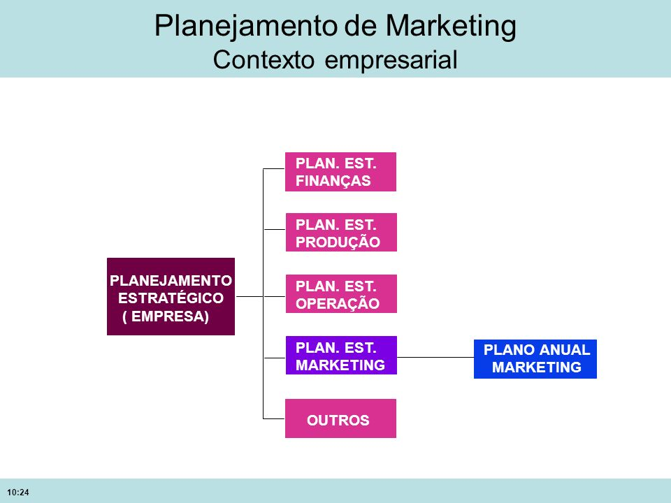 Planejamento de Marketing Contexto empresarial
