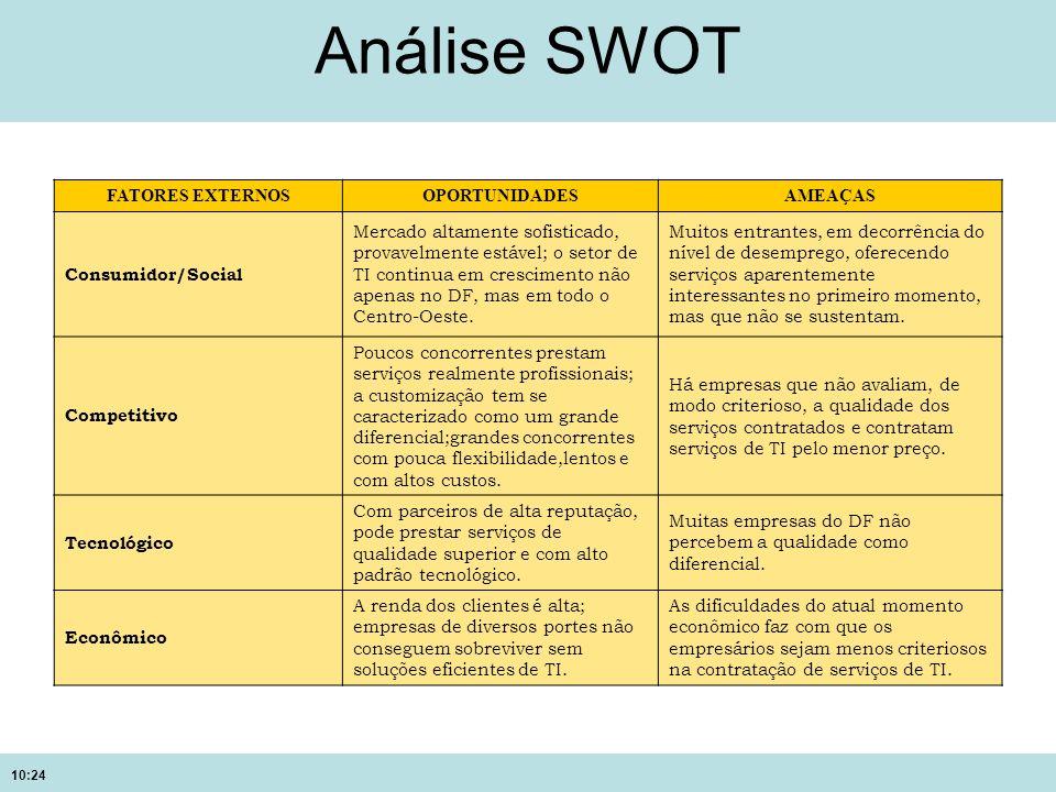 Análise SWOT FATORES EXTERNOS OPORTUNIDADES AMEAÇAS Consumidor/Social