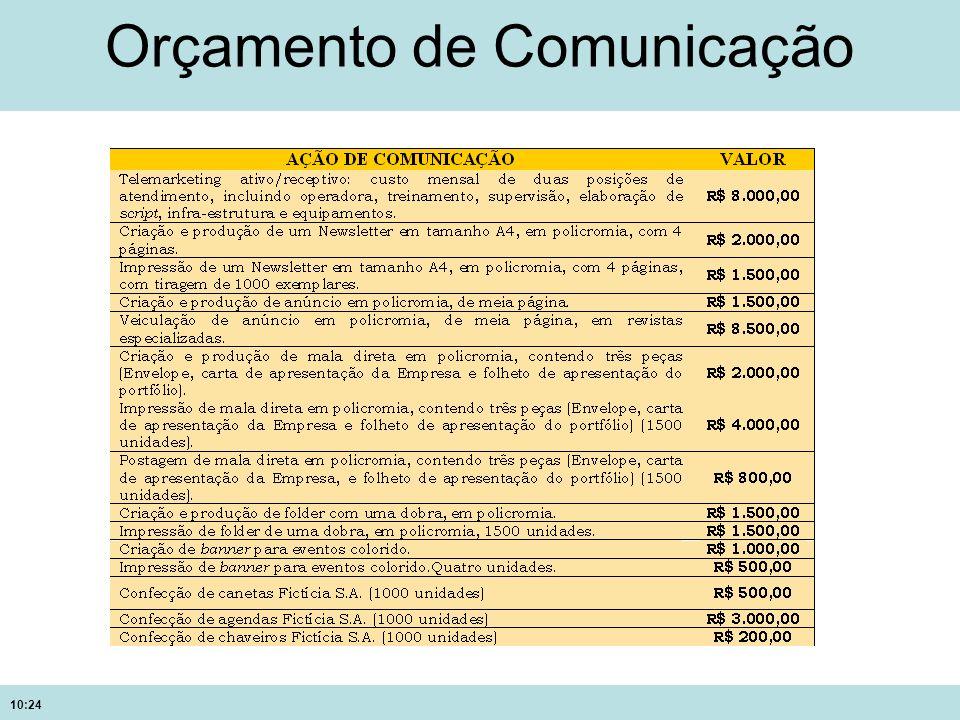 Orçamento de Comunicação