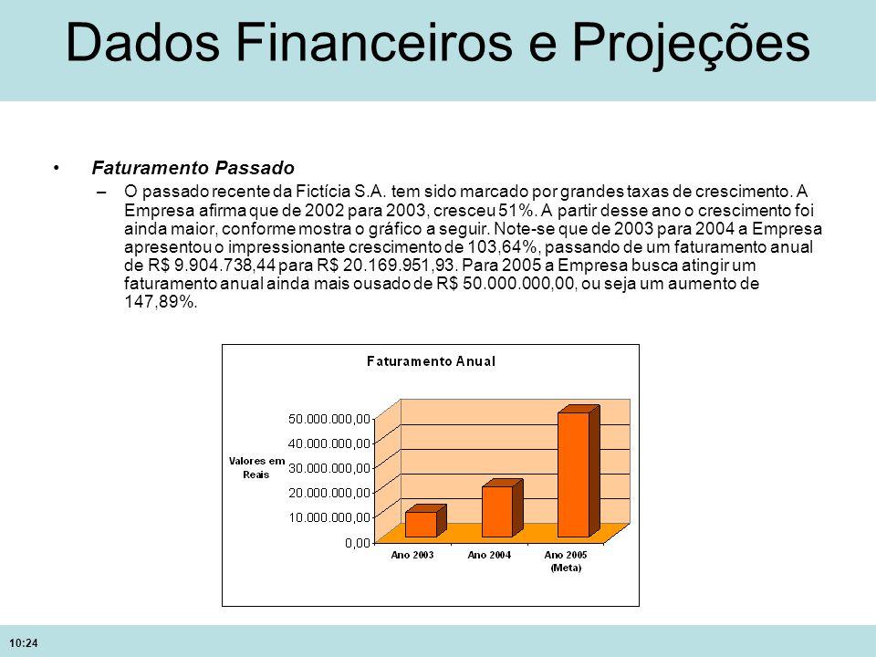 Dados Financeiros e Projeções