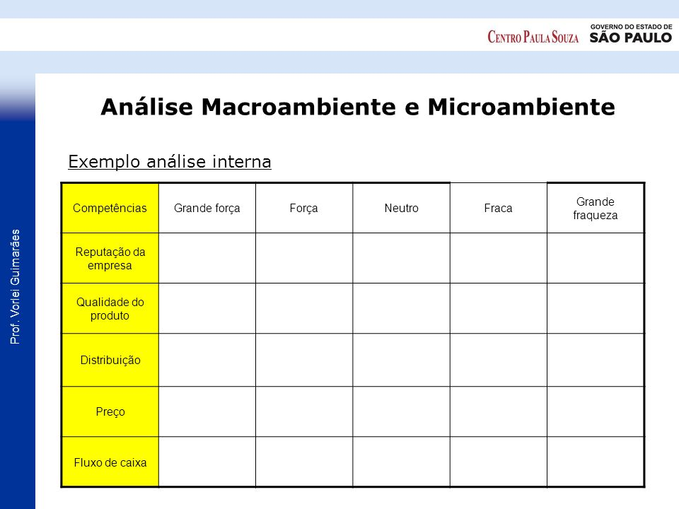 Análise Macroambiente e Microambiente