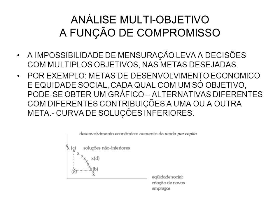 ANÁLISE MULTI-OBJETIVO A FUNÇÃO DE COMPROMISSO