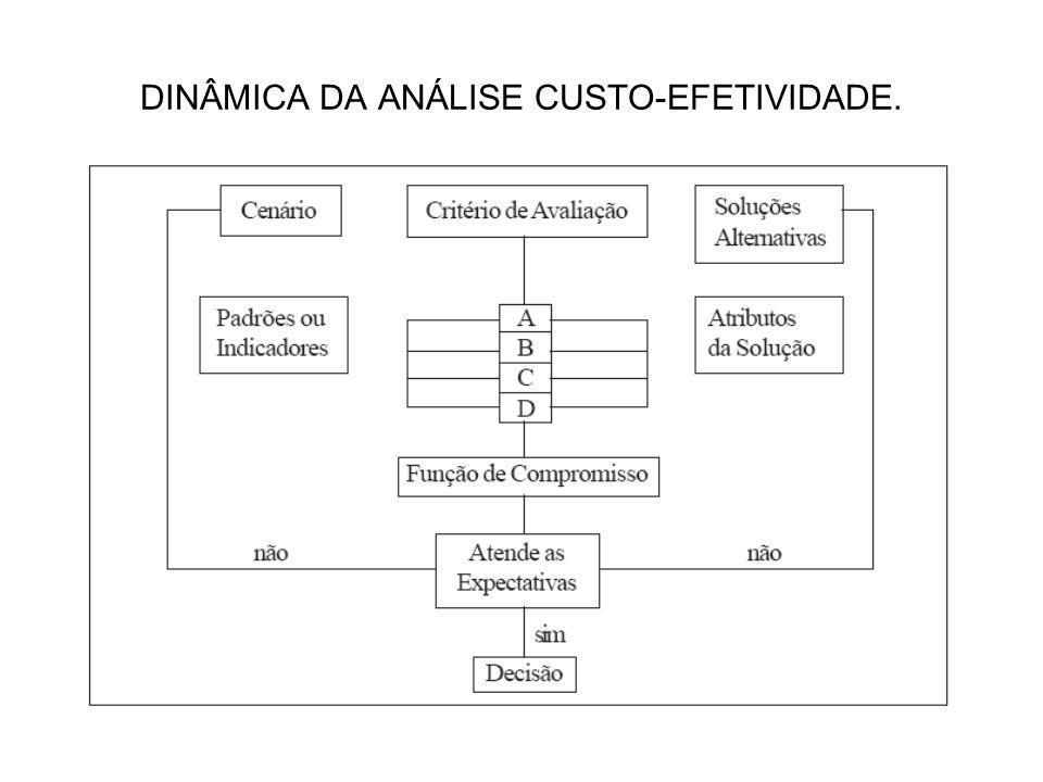 DINÂMICA DA ANÁLISE CUSTO-EFETIVIDADE.