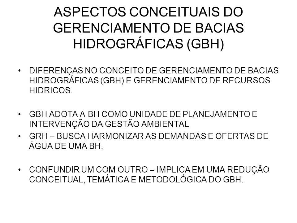 ASPECTOS CONCEITUAIS DO GERENCIAMENTO DE BACIAS HIDROGRÁFICAS (GBH)