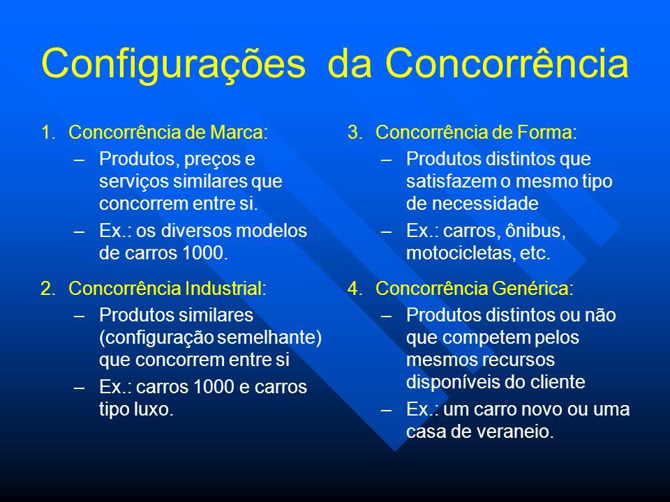Configurações da Concorrência