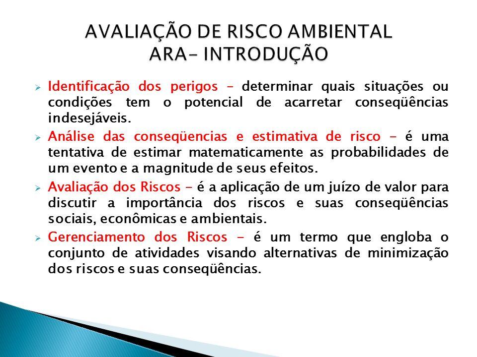 AVALIAÇÃO DE RISCO AMBIENTAL ARA- INTRODUÇÃO