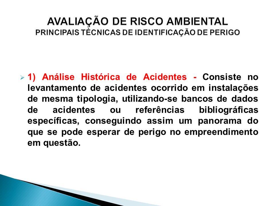 AVALIAÇÃO DE RISCO AMBIENTAL PRINCIPAIS TÉCNICAS DE IDENTIFICAÇÃO DE PERIGO