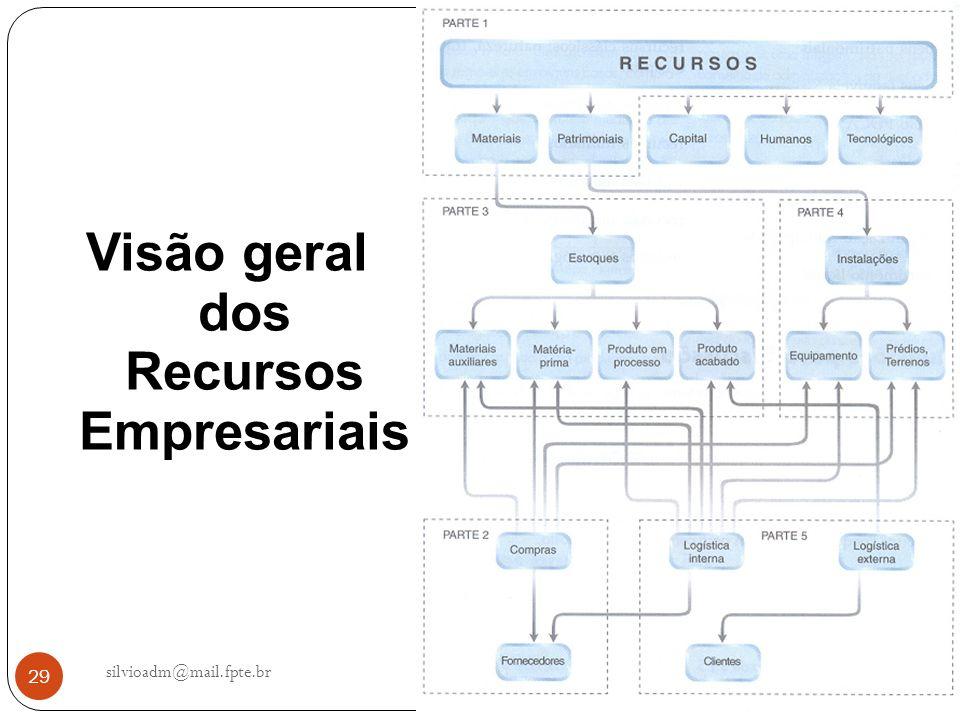 Visão geral dos Recursos Empresariais