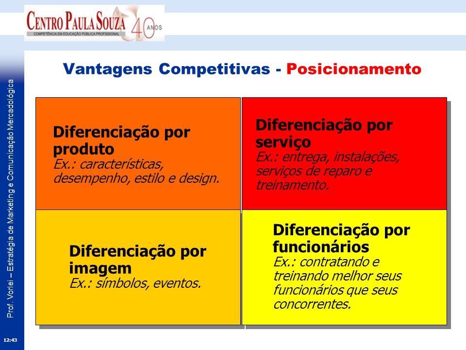 Vantagens Competitivas - Posicionamento