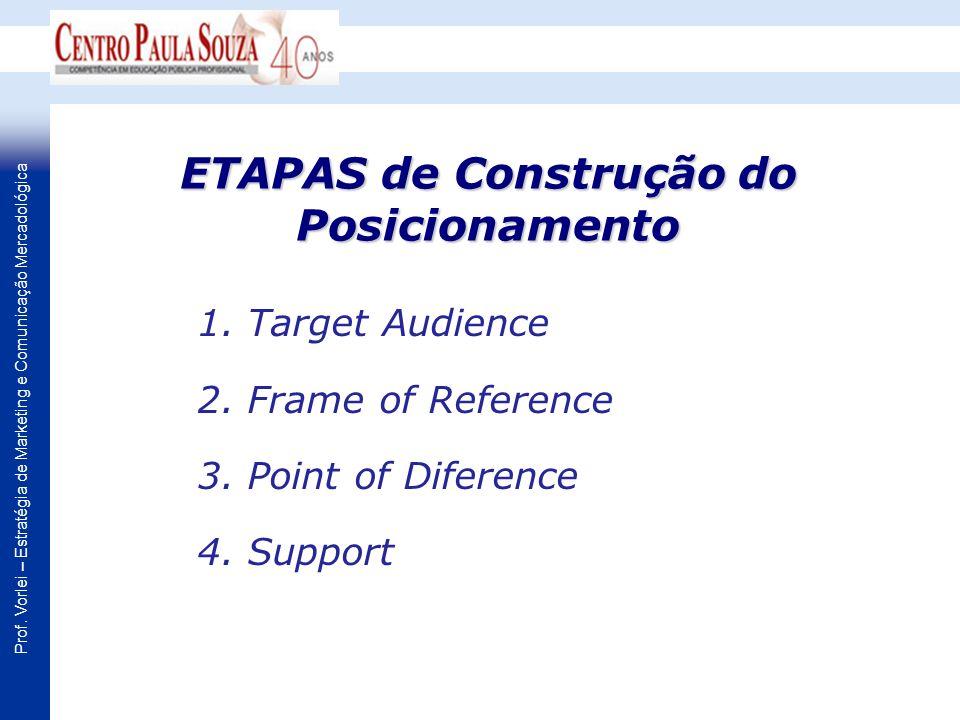 ETAPAS de Construção do Posicionamento